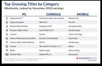 《赛博朋克2077》数字版销量达1020万份 其中80%来自PC