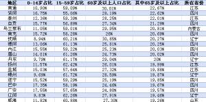中国城市老龄化大数据:集中在这些省份