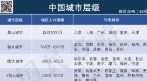 中国最新城市层级划分出炉:济南、青岛城区人口突破500万,晋级为特大城市