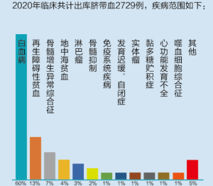 山东省脐血库2020年度脐带血临床应用达2729例,救治了众多严重免疫缺陷性疾病、恶性血液病等患者