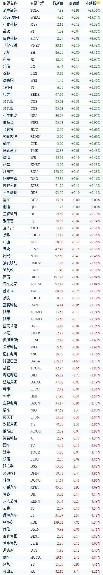 中国概念股周二收盘涨跌互现 小赢科技上涨6.53%