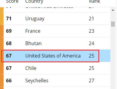 死了这么多人 西方居然还有勇气公布这榜单