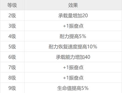 赛博朋克207712种技能各等级效果一览表