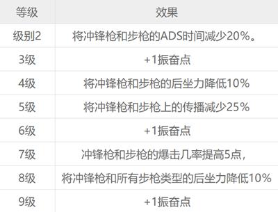 赛博朋克2077游戏12种技能各等级效果一览表