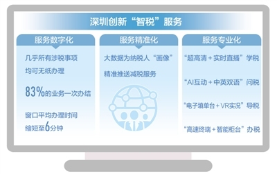 """依托科技手段,优化营商环境 深圳 """"智税""""助力高质量发展"""