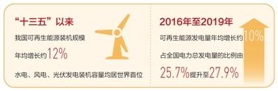"""能源结构优化升级(""""十三五"""",我们这样走过)"""