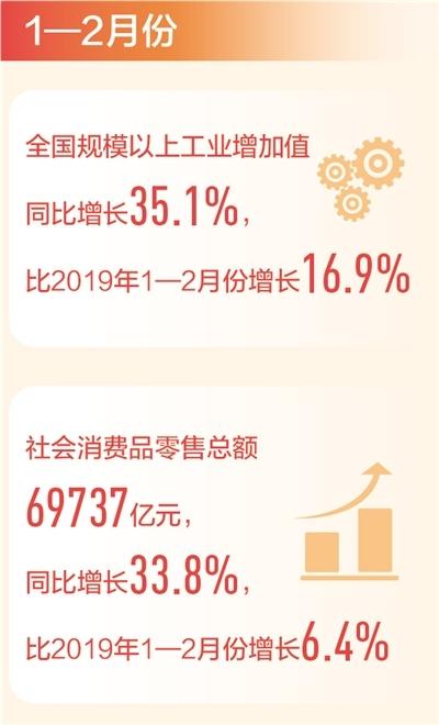 前2月主要指标增势平稳,宏观指标处于合理区间——中国经济持续稳定恢复(新数据 新看点)