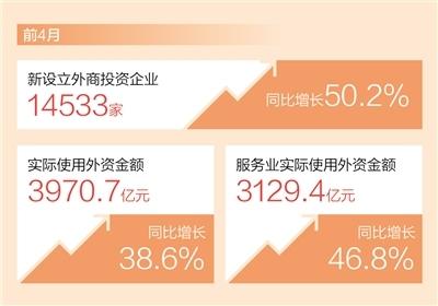 实际使用外资金额前4月同比增38.6% 中国引资更强劲(新数据 新看点)