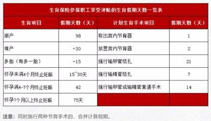 深圳员工个人可以申领生育津贴吗?能领取多少钱