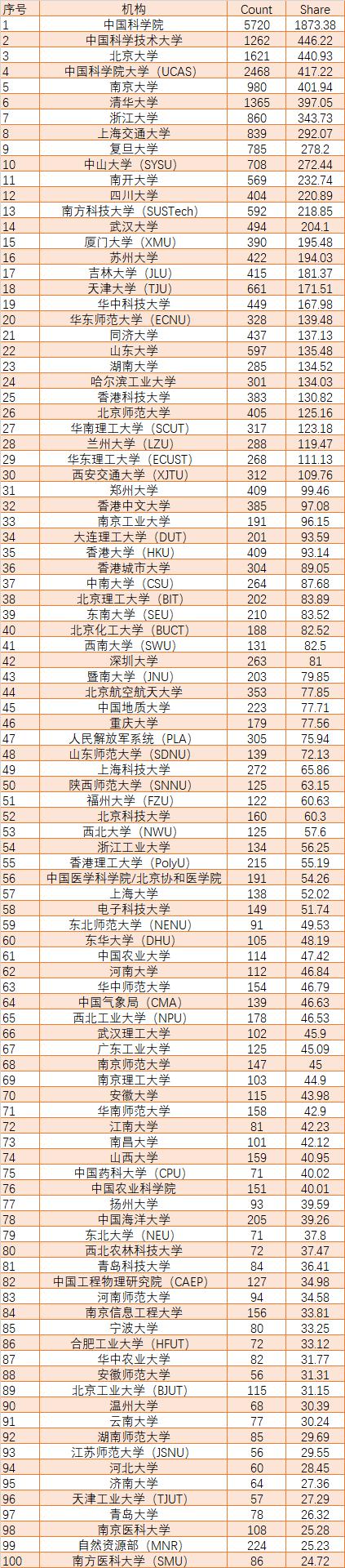 最新全球大学/机构学术排名出炉,山东大学首次进入全球前100名