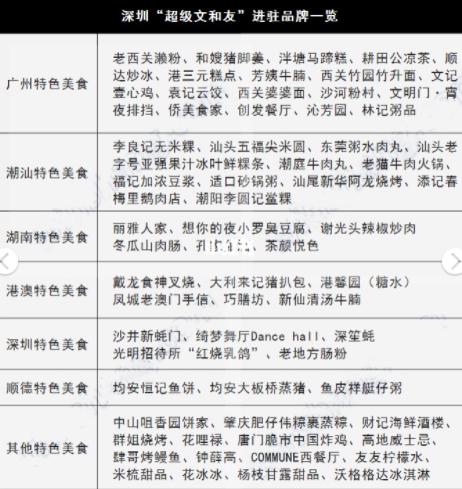 深圳文和友有什么好吃的?有哪些美食?