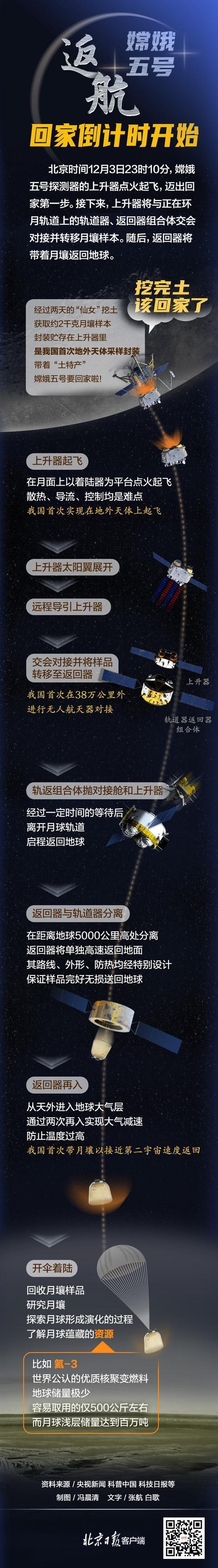 图解嫦娥五号返航之路!回家倒计时开始