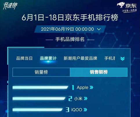 iQOO成功出圈,网友:智能手机市场下一任新巨头