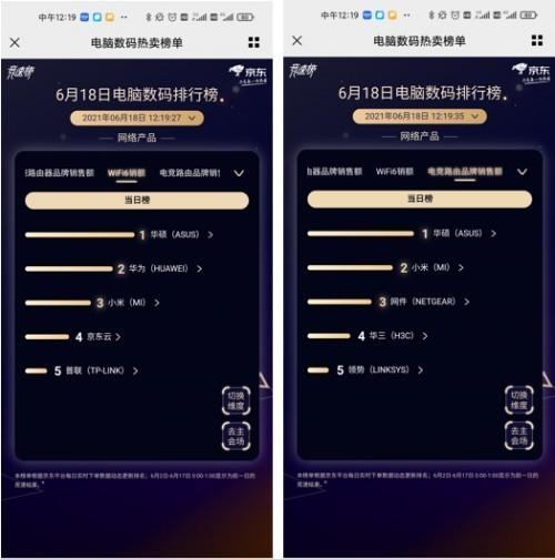 实至名归 华硕WiFi6路由摘得京东618双重第一