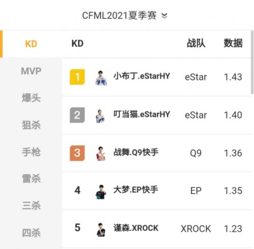 CFML夏季赛季后赛,eStar积分第一进入胜者组