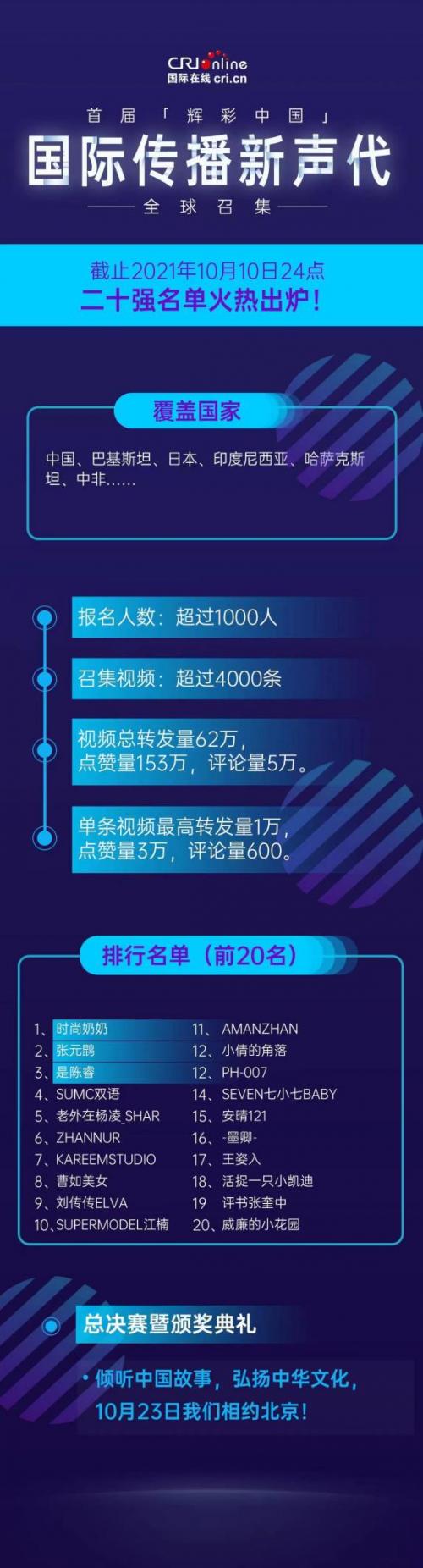 """""""辉彩中国""""国际传播新声代二十强名单出炉,江楠进全球总决赛"""