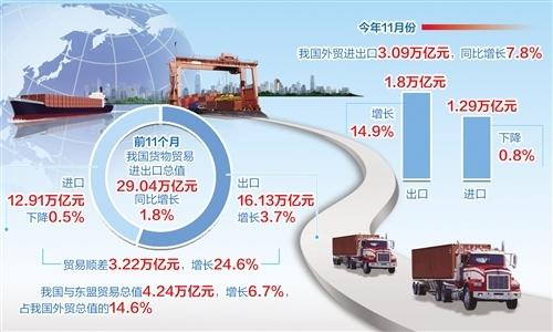 前11个月外贸进出口超29万亿元 连续6个月实现同比正增长