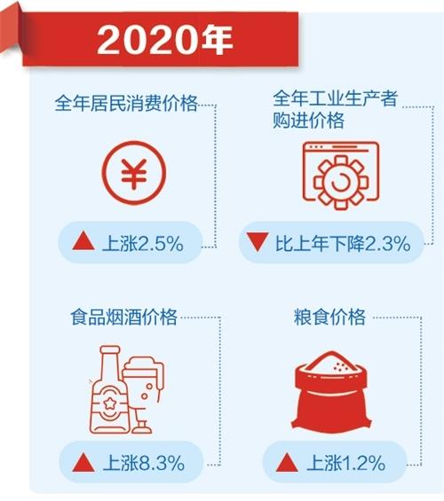 基本民生保障有力 制度优势充分展现——国家统计局相关负责人解读2020年主要经济数据(下)