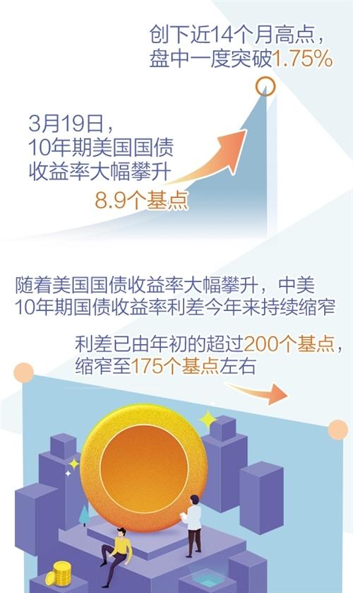 """外资连续27个月增持 中国债券为什么""""这么香"""""""
