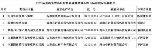山东通报4批次不合格药包材,华仁药业(日照)、施普乐生物、中狮制药等上黑榜