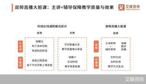 双师大班课正在逐渐成为新主流 2021在线教育江湖格局生变