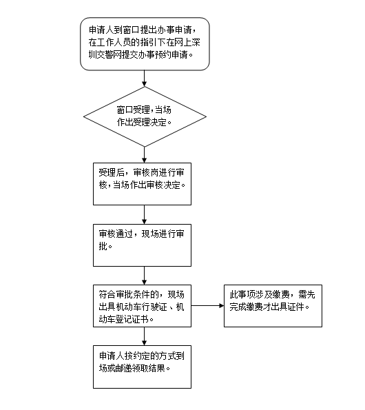 2021年深圳机动车使用性质变更登记窗口办理流程是什么?