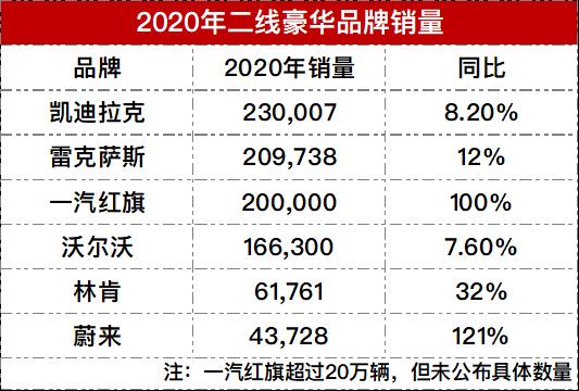 2020年度6家二线豪华车品牌销售火热,林肯、蔚来等销量创新高