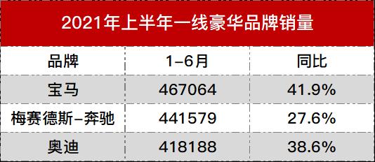 上半年一线豪华品牌销量排名:宝马夺冠、奔驰亚军、奥迪季军