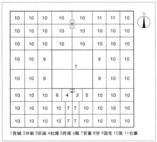 """西周时期城市结构图(数字8为""""市""""的所在)。来源/期刊论文《中国古代商业空间形态的变革》,彭亚茜、陈可石手绘)"""