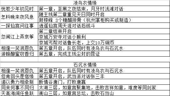 我的侠客江湖濯玉录第六章平民通关攻略分享