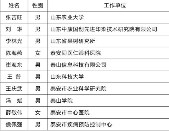 """""""泰安市最美科技工作者""""名单发布"""