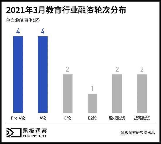 3月教育行业融资报告:15家企业共融资36.8亿元
