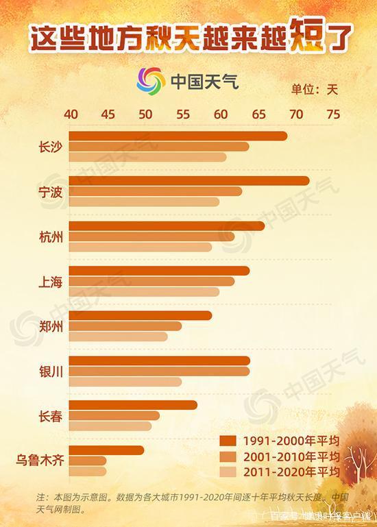 梳理近三十年的气象数据:秋天变得越来越短