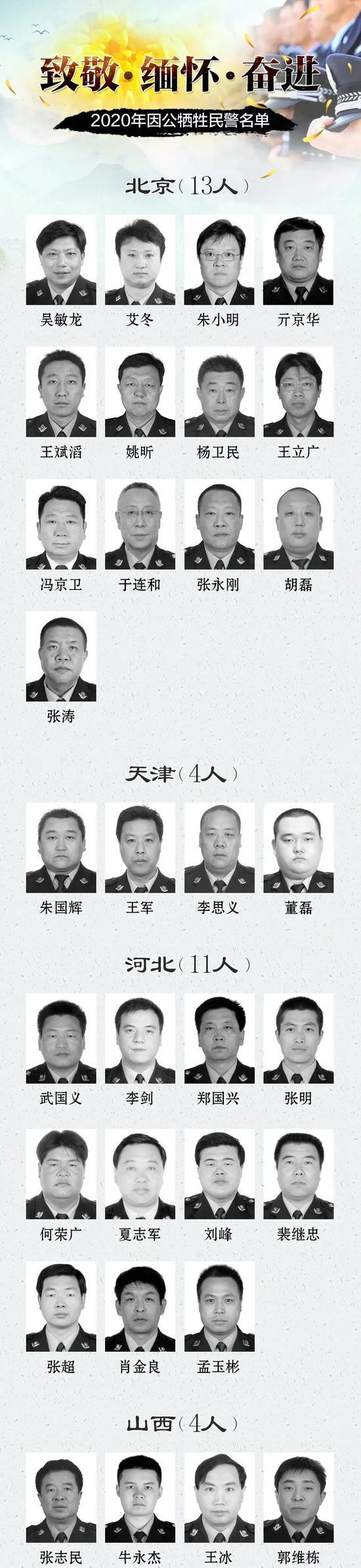 2020全国因公牺牲民警名单公布 广东云南人数最多