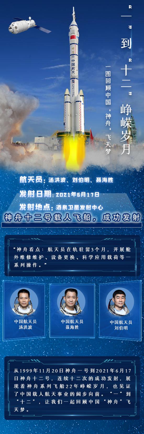 """""""一""""到""""十二""""峥嵘岁月,一图回顾中国""""神舟""""飞天梦"""