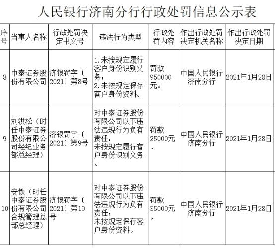 中泰证券因未按规定识别客户身份、未按规定保存客户身份资料遭罚95万