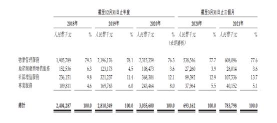 长城物业拟赴港上市,碧桂园服务为第四大股东