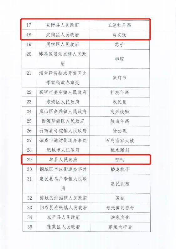 """""""唢呐之乡""""""""木雕之乡""""……菏泽四县区被新命名"""