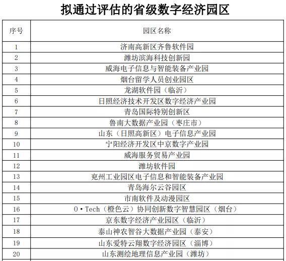 """济南市高新区齐鲁软件园等47家园区通过""""山东省级数字经济园区评估"""""""