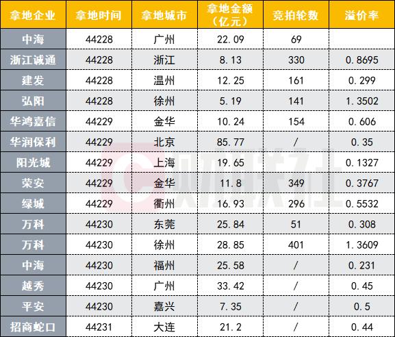 15家房企4天拿地支出超300亿 开发商在徐州土地市场竞争尤为激烈