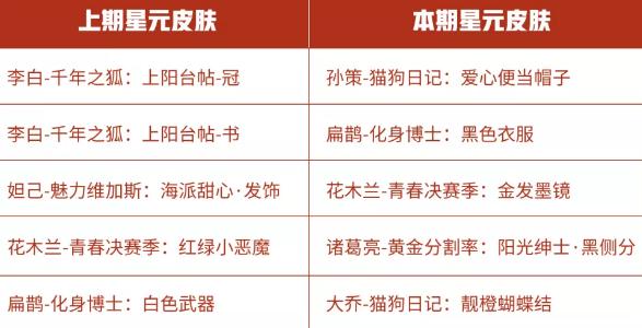 王者荣耀感恩节星元商店更新内容介绍