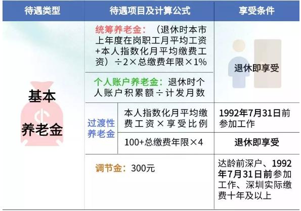 2021深圳个人参保养老保险会不会计算工龄?