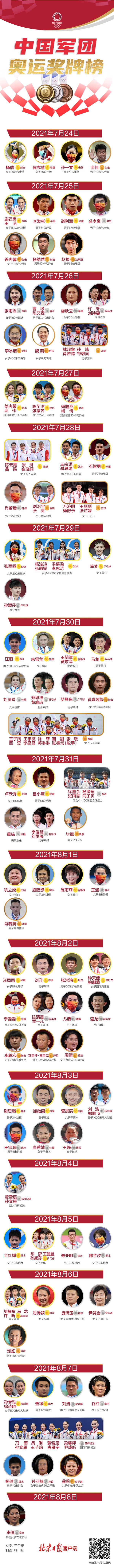 38金、32银、18铜!中国奥运军团荣耀回顾