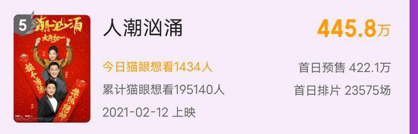 春节档总预售破2亿!《唐探3》票房依旧领先