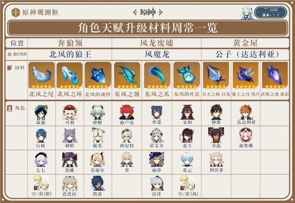 原神1.2版本全角色和武器培养材料一览表汇总