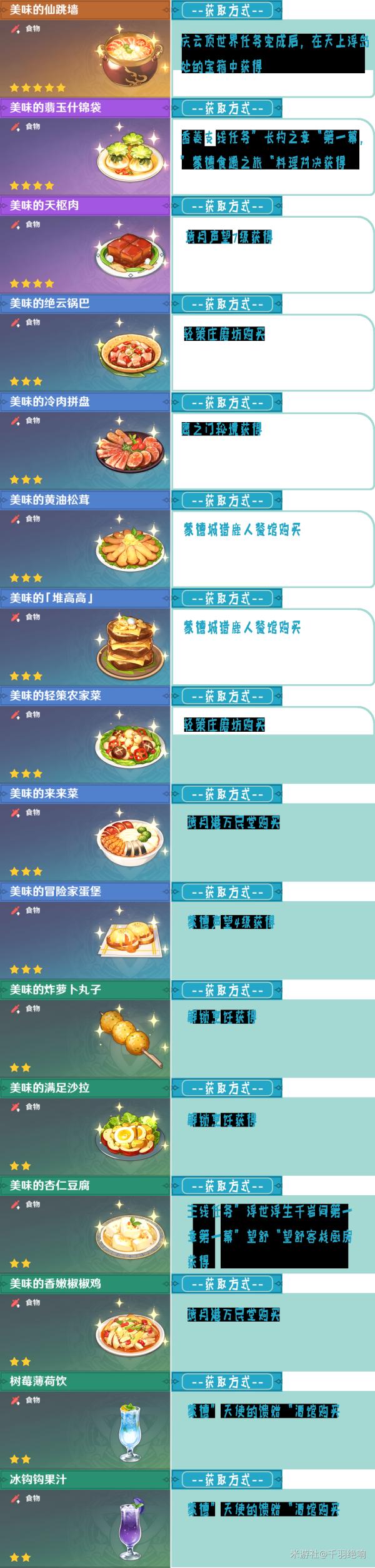 原神1.2版本58种食谱配方获得方法一览