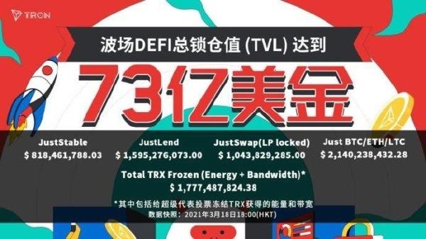 孙宇晨开启世纪挖矿,助力波场TRON DeFi总锁仓值新突破