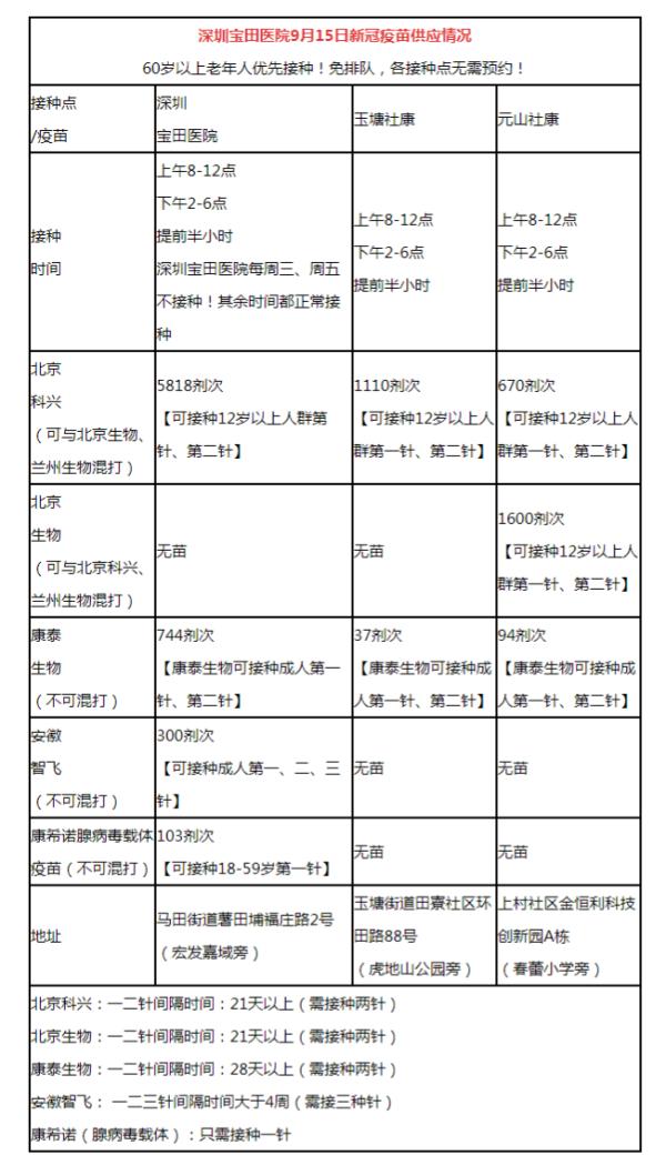 2021年9月15日深圳宝田医院新冠疫苗数量及接种时间
