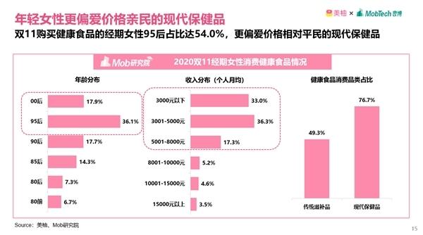 """美柚洞察:益生菌品类成经期女性""""未来最想购买""""TOP1保健品"""
