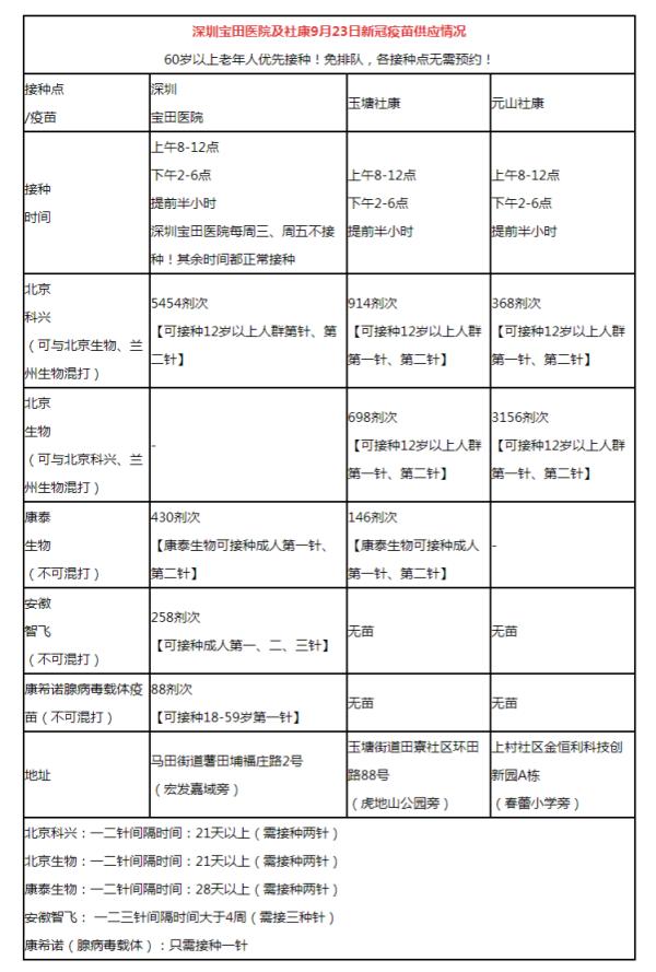 9月23日深圳宝田医院及社康新冠疫苗数量及接种时间